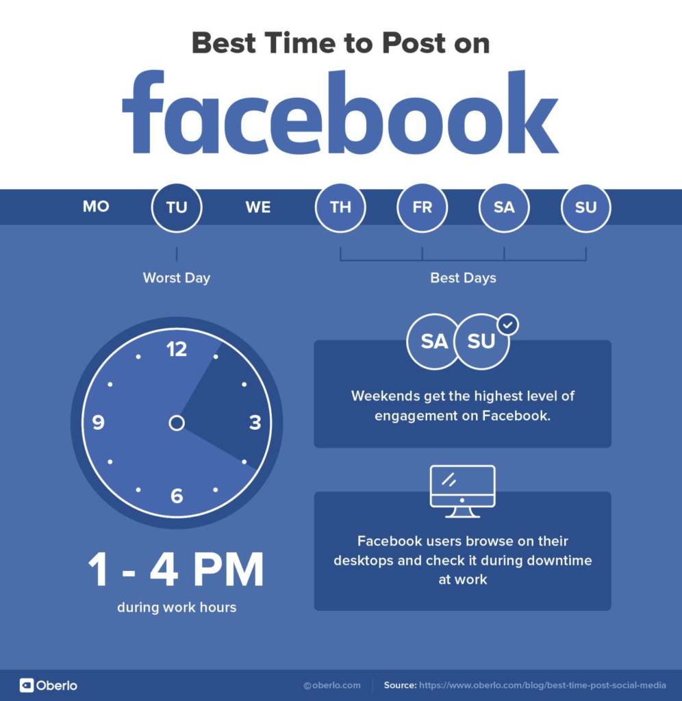When is the best time to post on Facebook, Instagram and Twitter?